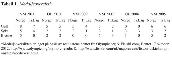aalberg-tabell-1