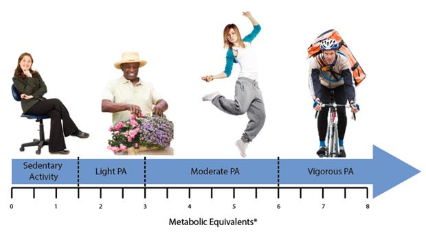 sedentary-versus-active-lifstyles